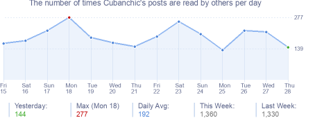 How many times Cubanchic's posts are read daily