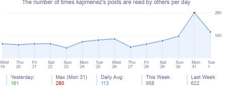 How many times kajimenez's posts are read daily