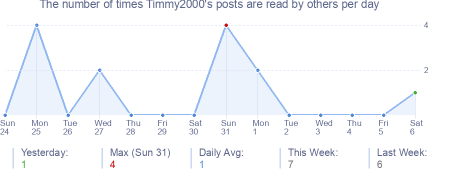 How many times Timmy2000's posts are read daily