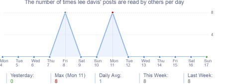 How many times lee davis's posts are read daily