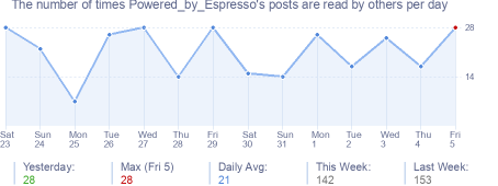 How many times Powered_by_Espresso's posts are read daily