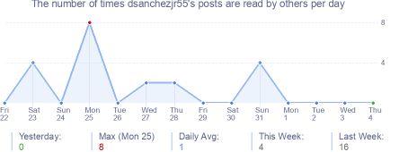 How many times dsanchezjr55's posts are read daily