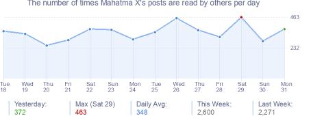 How many times Mahatma X's posts are read daily