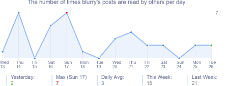 How many times blurry's posts are read daily