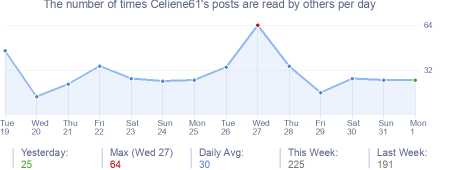 How many times Celiene61's posts are read daily
