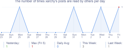 How many times xarchy's posts are read daily
