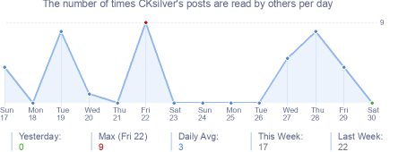 How many times CKsilver's posts are read daily