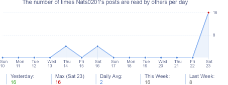 How many times Nats0201's posts are read daily