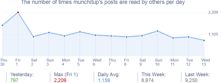 How many times munchitup's posts are read daily