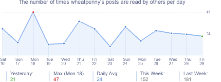 How many times wheatpenny's posts are read daily