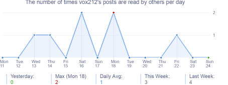 How many times vox212's posts are read daily