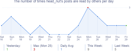 How many times head_nut's posts are read daily