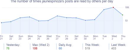 How many times jaunespinoza's posts are read daily