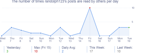 How many times randolph123's posts are read daily