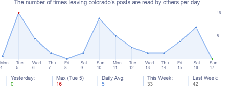 How many times leaving colorado's posts are read daily