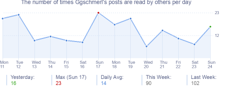 How many times Ggschmerl's posts are read daily
