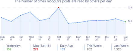 How many times mooguy's posts are read daily