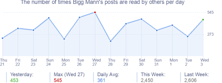 How many times Bigg Mann's posts are read daily