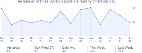 How many times Subzro's posts are read daily