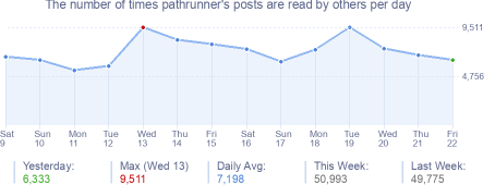 How many times pathrunner's posts are read daily