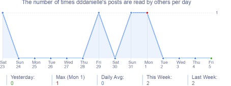 How many times dddanielle's posts are read daily