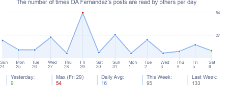 How many times DA Fernandez's posts are read daily