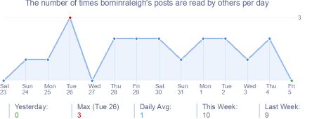 How many times borninraleigh's posts are read daily