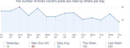 How many times Gxl35's posts are read daily