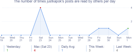 How many times justkapok's posts are read daily