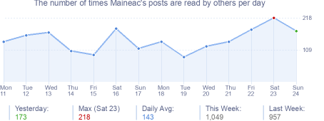 How many times Maineac's posts are read daily