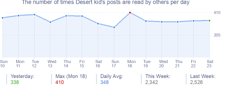 How many times Desert kid's posts are read daily