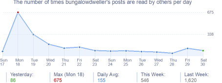 How many times bungalowdweller's posts are read daily