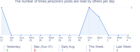 How many times jerszone's posts are read daily