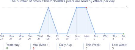 How many times Christopher88's posts are read daily