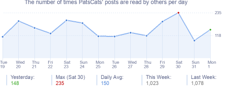 How many times PatsCats's posts are read daily