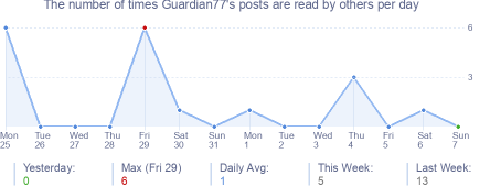How many times Guardian77's posts are read daily