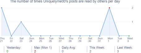 How many times Uniquelyme00's posts are read daily