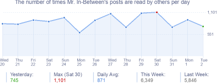 How many times Mr. In-Between's posts are read daily