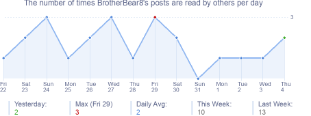 How many times BrotherBear8's posts are read daily