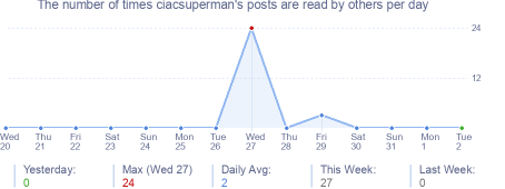 How many times ciacsuperman's posts are read daily