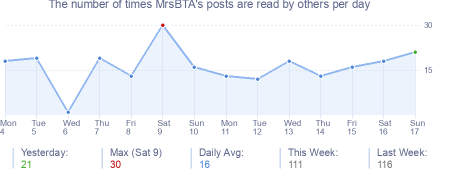 How many times MrsBTA's posts are read daily