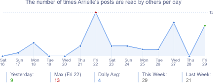 How many times Arrielle's posts are read daily