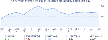 How many times MooksterL1's posts are read daily
