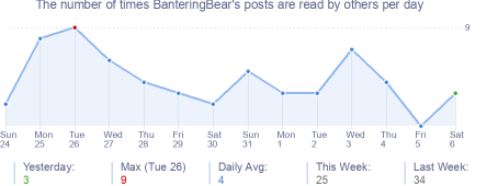 How many times BanteringBear's posts are read daily