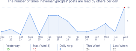 How many times Ihavemanyprcgfss's posts are read daily