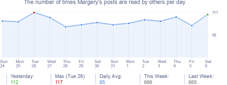How many times Margery's posts are read daily