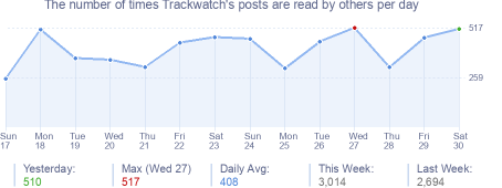 How many times Trackwatch's posts are read daily
