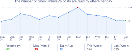 How many times jimmyev's posts are read daily