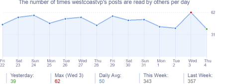 How many times westcoastvp's posts are read daily