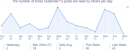 How many times Outlander1's posts are read daily